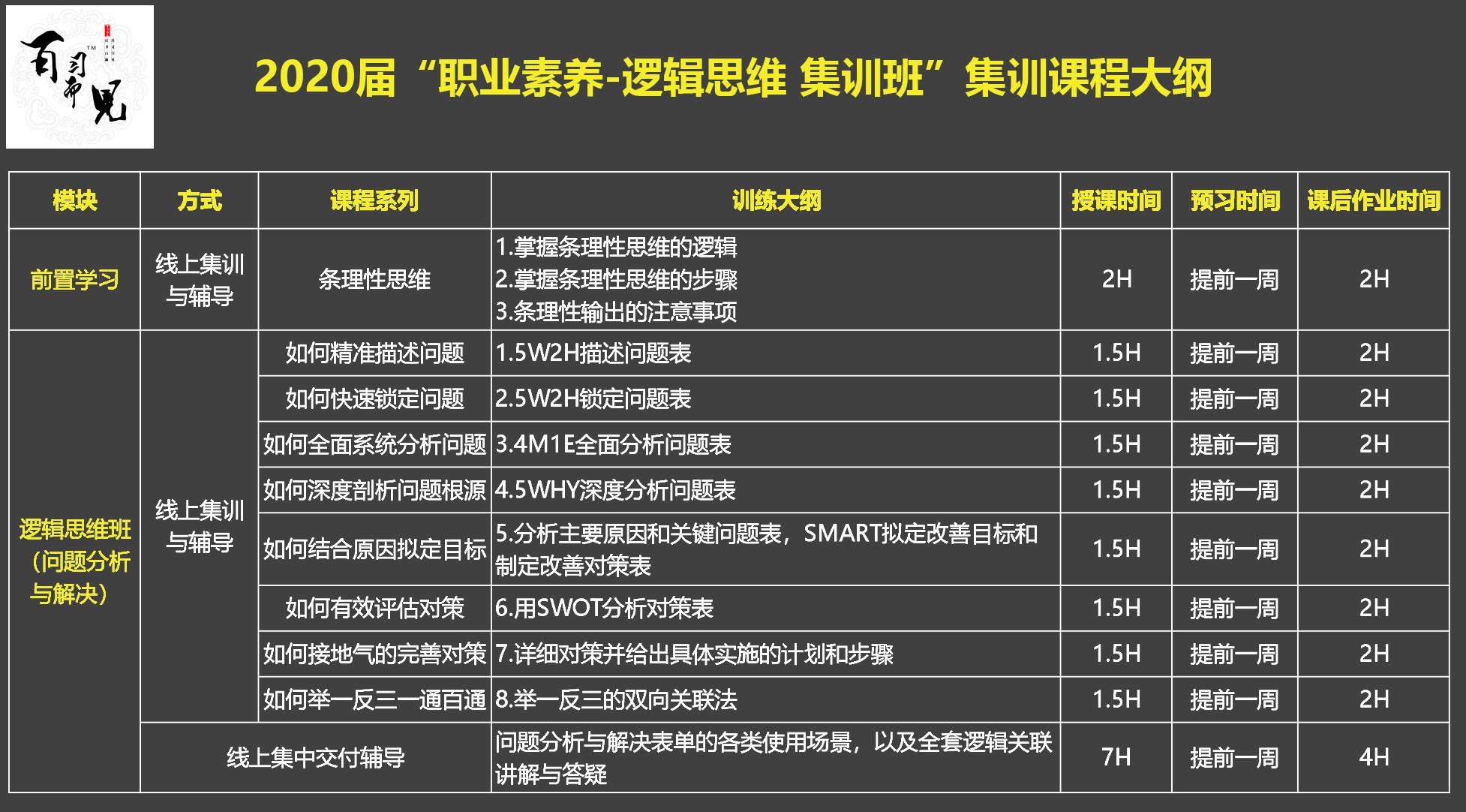 """2020届""""职业素养-逻辑思维 集训班""""集训课程大纲.jpg"""