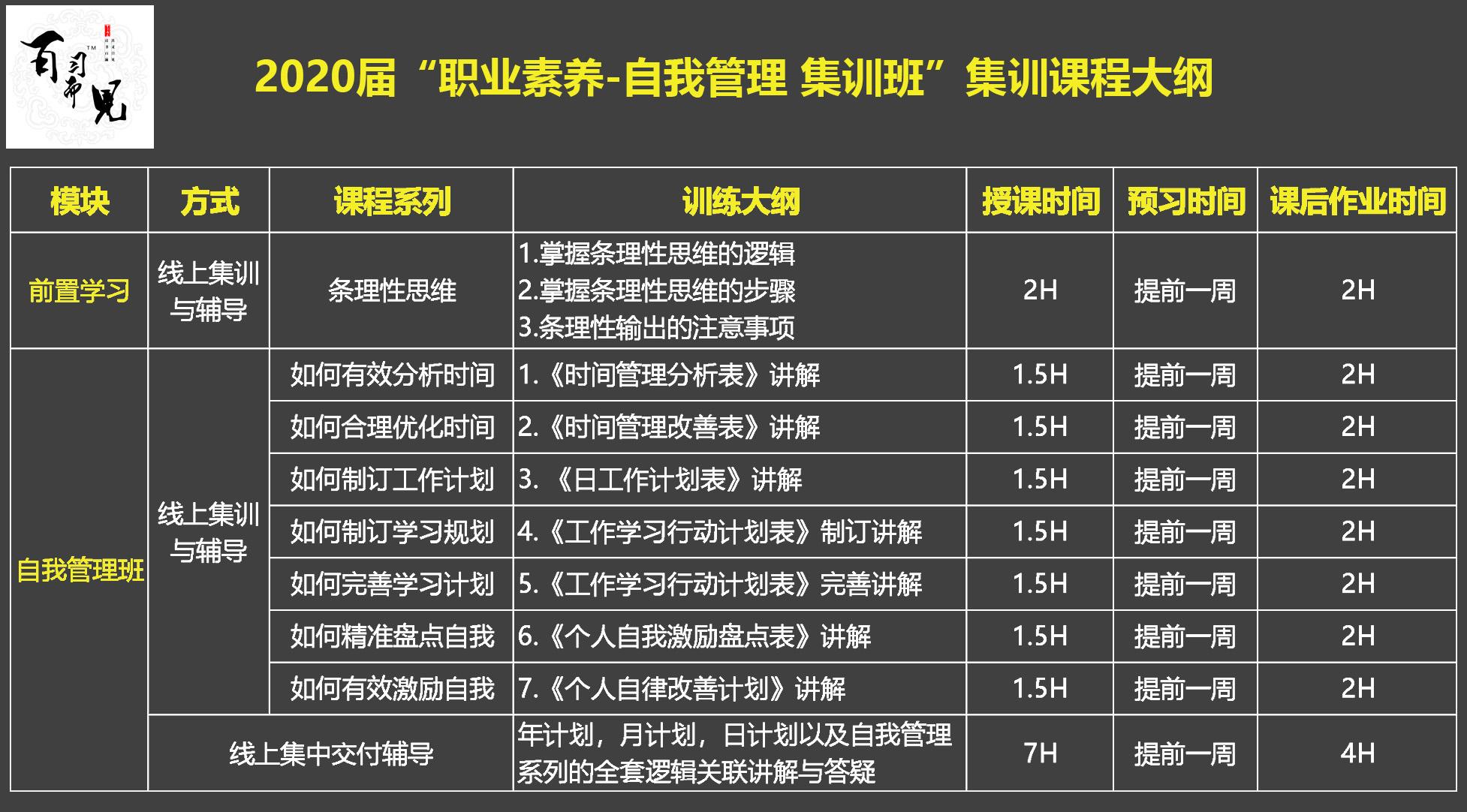 """2020届""""职业素养-自我管理 集训班""""集训课程大纲.jpg"""