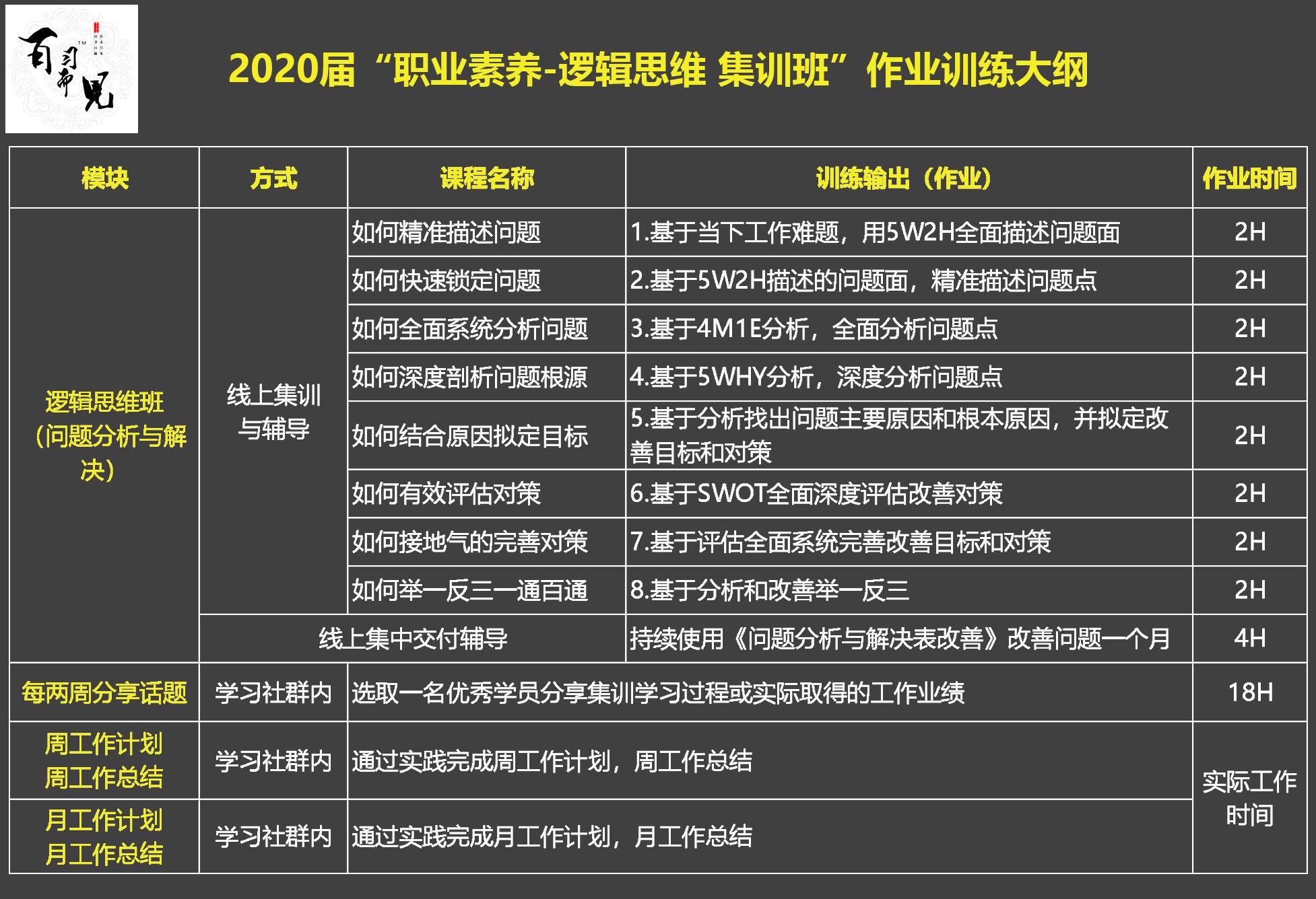 """2020届""""职业素养-逻辑思维 集训班""""作业训练大纲.jpg"""