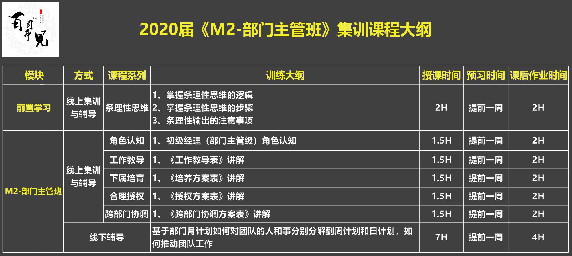 """2020届 """"H2-初级团队 集训班""""集训课程大纲.jpg"""