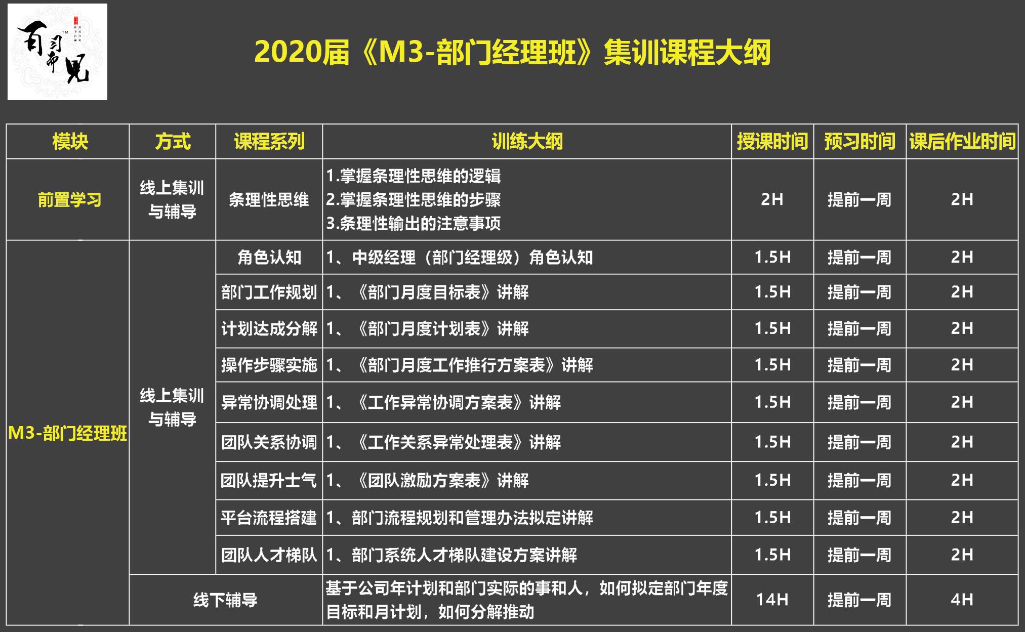 """2020届 """"H2-高级团队 集训班""""集训课程大纲.jpg"""
