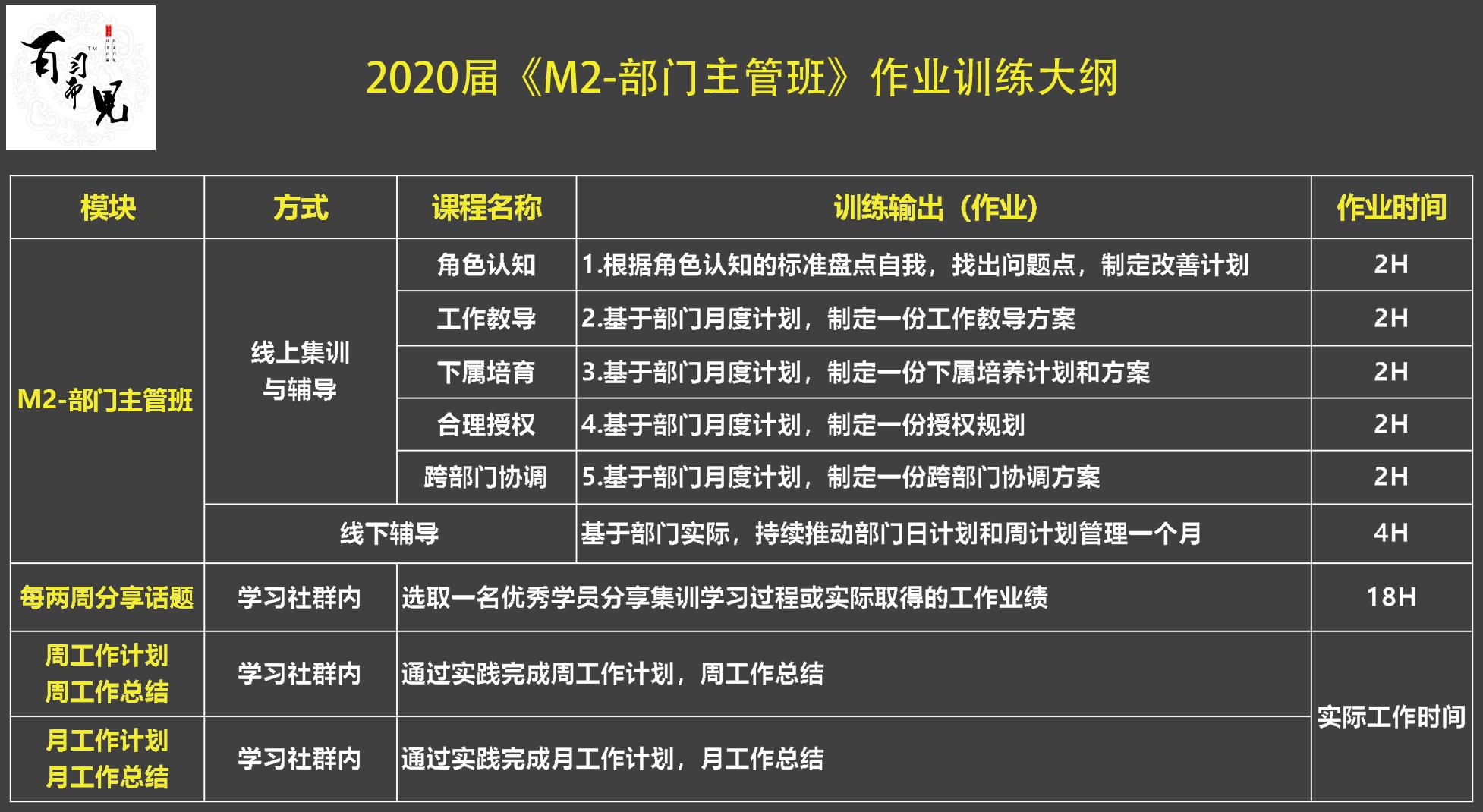 """2020届 """"H2-初级团队 集训班""""作业训练大纲.jpg"""