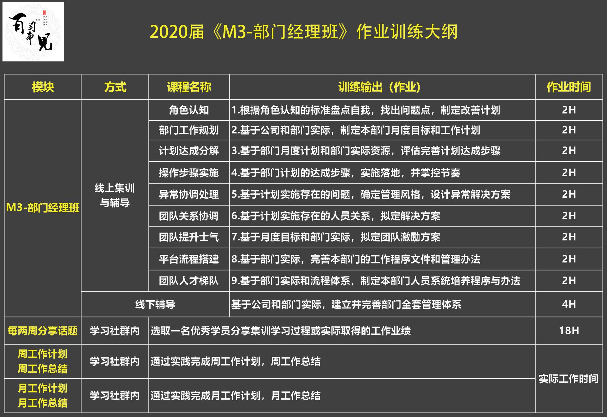 """2020届 """"H2-高级团队 集训班""""作业训练大纲.jpg"""